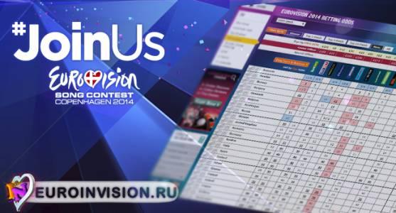 Фавориты Евровидения 2014 - Букмекерское мнение.