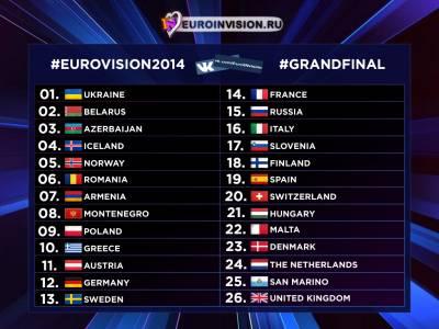 Определены порядковые номера выступления в финале Евровидения 2014.