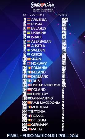Финальные итоги голосования в «EuroINvision Poll-2014».