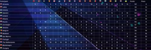 Опубликованы все результаты голосования на Евровидении 2014.