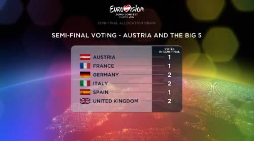 В Австрии состоялась жеребьевка стран-участниц Евровидения 2015.