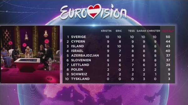Заключительный выпуск шведского превью-шоу «Inför Eurovision - 2015».